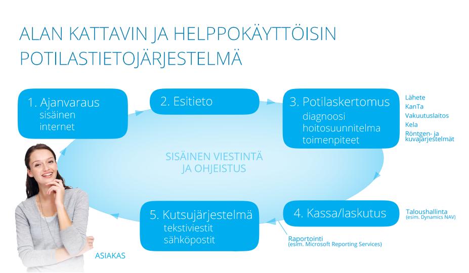 Alan kattavin ja helppokäyttöisin potilastietojärjestelmä